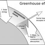 化学公司加入对抗全球暖化