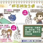 肝炎防治之道|认识疾病 肝炎篇11