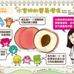 水蜜桃的营养价值|营养教室 水果篇8