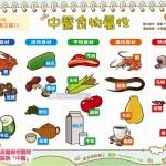 中医食物属性|中医 养生篇10