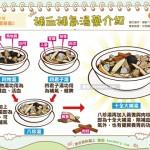 补血补气汤药介绍|中医 汤药篇3