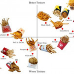 美国薯条文化大剖析